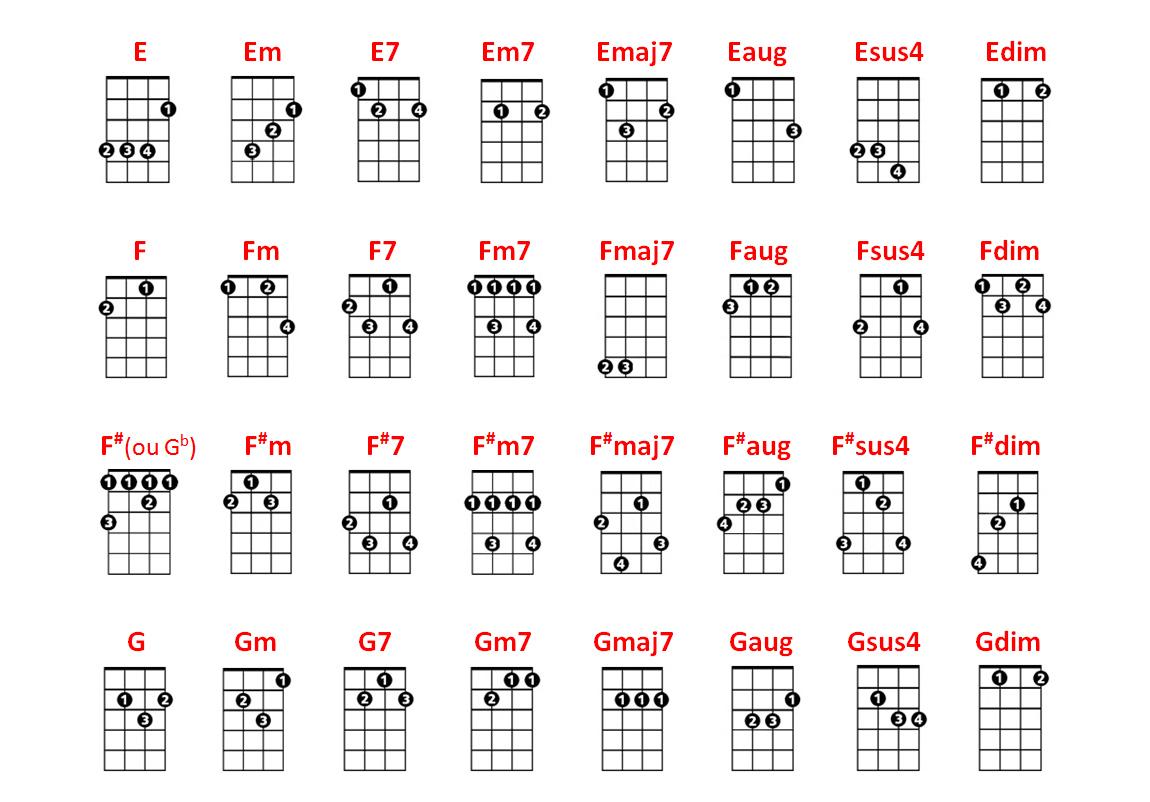 musique de noel ukulele
